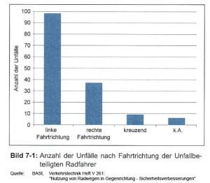bast-linke-radwege-bild-7-1
